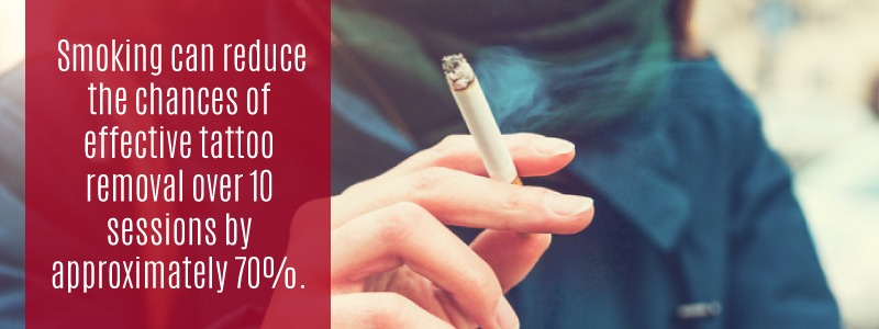 Smoking reduces the effectiveness of laser tattoo removal by up to 70%