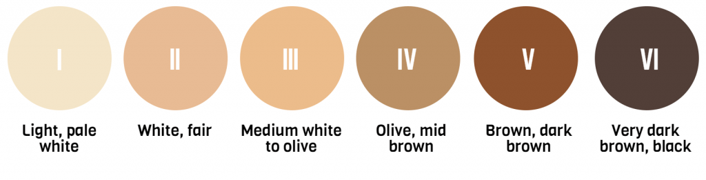 scale of six types of skin colors